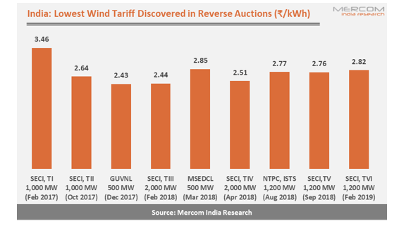Tariff a Bone of Contention Between Indian Wind Stakeholders and Government Agencies