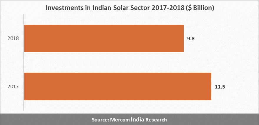 Investments in Indian Solar Sector Dips to $9.8 Billion in 2018
