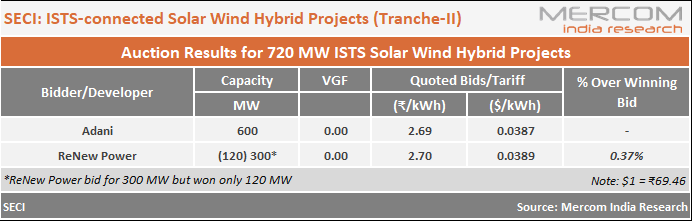 Adani Quotes Lowest Tariff of ₹2.69/kWh in SECI's 1.2 GW Solar-Wind Hybrid Auction