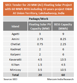 SECI - Tender for 20 MW (AC) Floating Solar Project