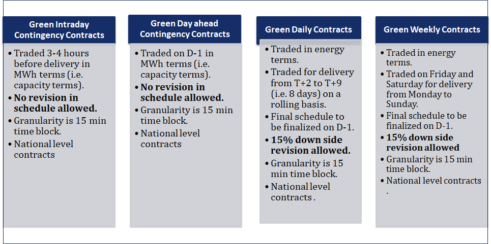 IEX Introduces Green Term Ahead Market, Invites Comments from Stakeholders