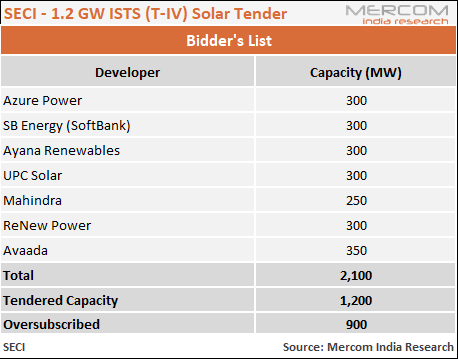 SECI's 1.2 GW Solar Tender Oversubscribed by 900 MW