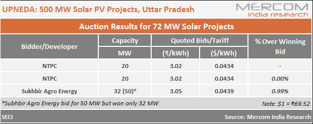 NTPC Wins Uttar Pradesh's 500 MW Solar Auction with Lowest Tariff of ₹3.02/kWh