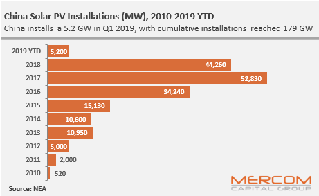 China Solar PV Installations (MW), 2010-2019 YTD