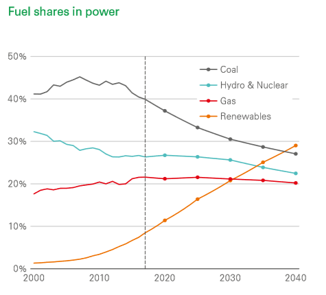 Fuel Shares in Power