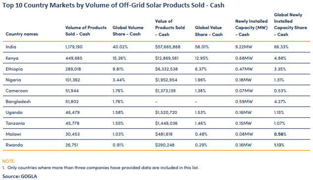 Top 10 Country Markets by Volume Off-Grid Solar Products Sold - Cash