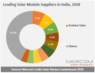 Leading Solar Module Suppliers in India, 2018