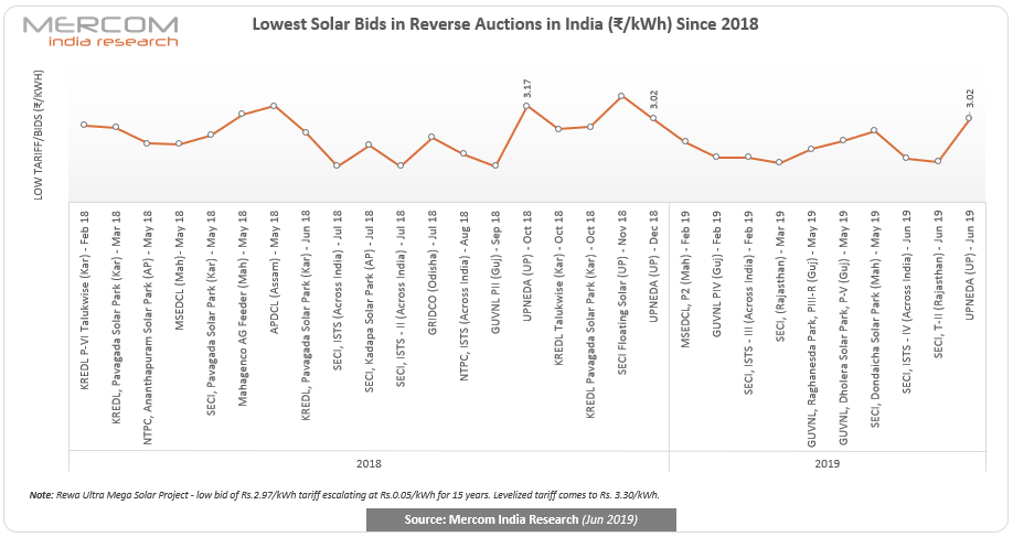 Lowest Solar Bids in Reverse Auctions in India Since 2018