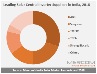 Top Central Inverters in 2018