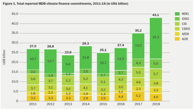 Total reported MDB Climate Finance Commitments