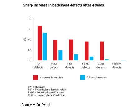 Total Solar Module Defects Up By 34% YoY Globally in 2018: DuPont Survey