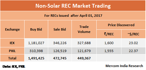 India's REC Inventory Almost Exhausted, What's Next?