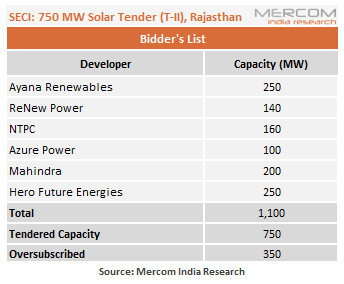SECI's 750 MW Rajasthan Solar Tender Oversubscribed by 350 MW