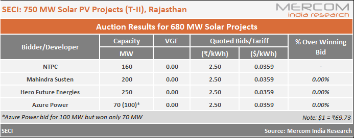 SECI's 750 MW Solar Auction for Rajasthan Sees Lowest Tariff of ₹2.50/kWh
