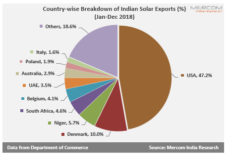India's Solar Exports to the US to Incur 25% Safeguard Duty From June 5