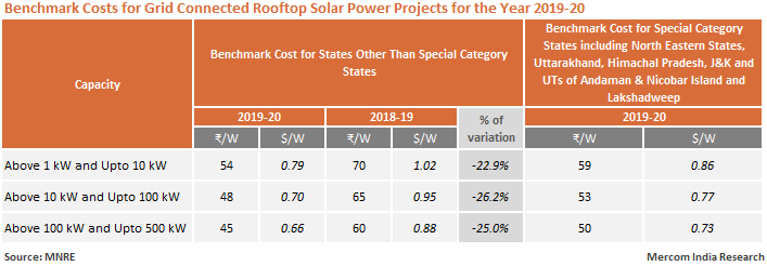 Benchmark Costs for Grid Connected Rooftop Solar Power Projects for the Year 2019-20