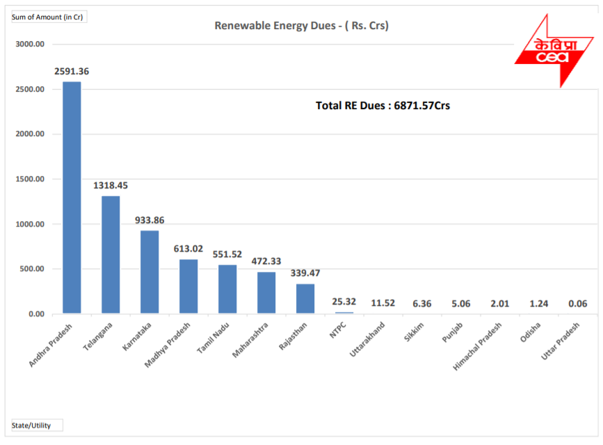 Renewable Energy Dues