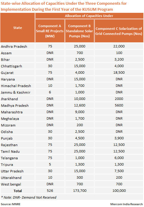 State-wise Allocation of Capacities Under the Three Components for Implementation During the First Year of the KUSUM Program