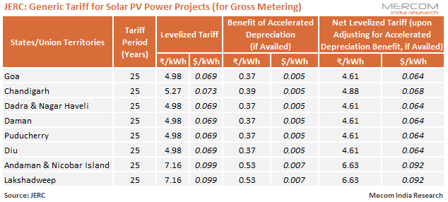 JERC - Generic Tariff for Solar PV Power Projects (for Gross Metering)