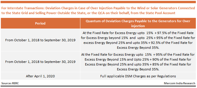 Deviation Charges in Case of Over Injection Payable to the Wind or Solar Generators Connected