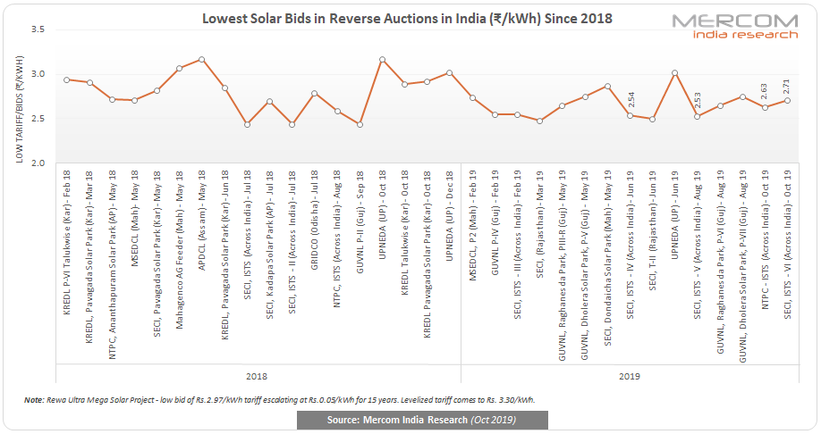 Lowest Solar Bids in Reverse Auctions in India (₹/kWh) Since 2018