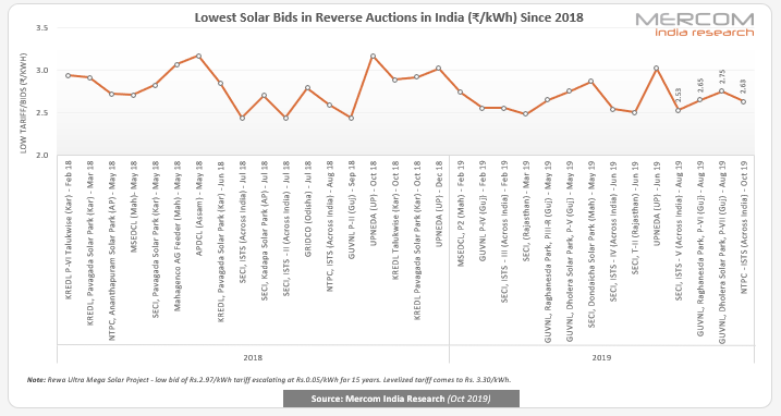 Lowest Solar Bids in Reverse Auctions in India - Since 2018