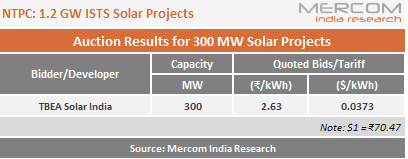 NTPC 1.2 GW ISTS Solar Projects