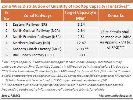 Zone Wise Distribution of Quantity of Rooftop Capacity (Tentative)