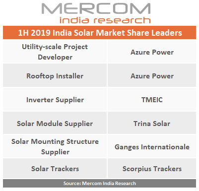 1H 2019 India Solar Market Leaders