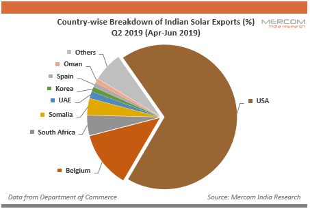 Country-wise Breakdown of Indian Solar Exports (%) Q2 2019 (Apr-Jun 2019)
