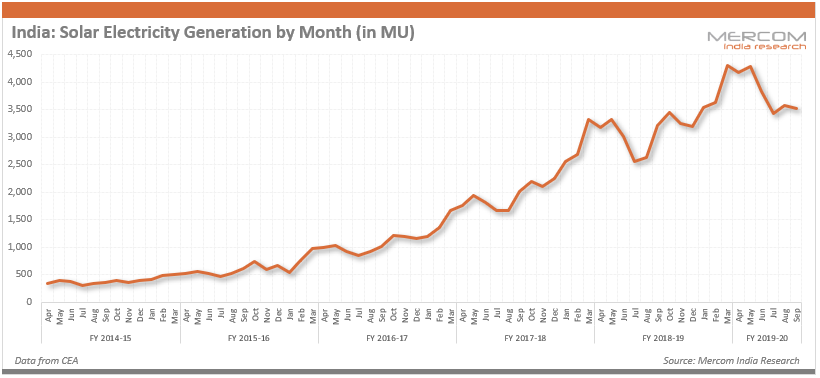 India Solar Electricity Generation by Month (in MU)