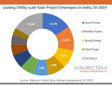 Leading Utility-scale Solar Project Developers in India, 1H 2019