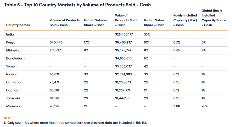 Top 10 Country Markets by Volume of Production Sold - Cash