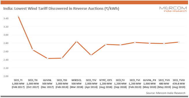 India - Lowest Wind Tariff Discovered in Reverse Auctions