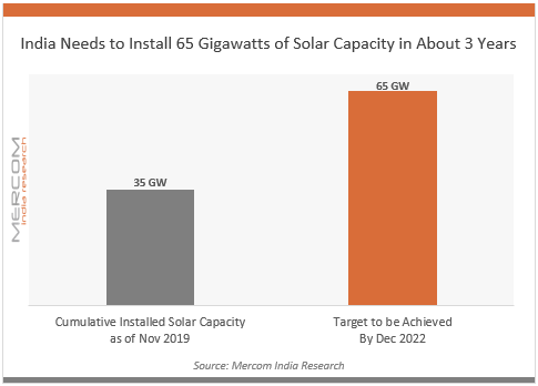 India Needs to Install 65 Gigawatts of Solar Capacity in About 3 Years