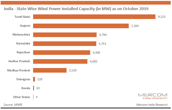India - State Wise Wind Power Installed Capacity (in MW) as on October 2019