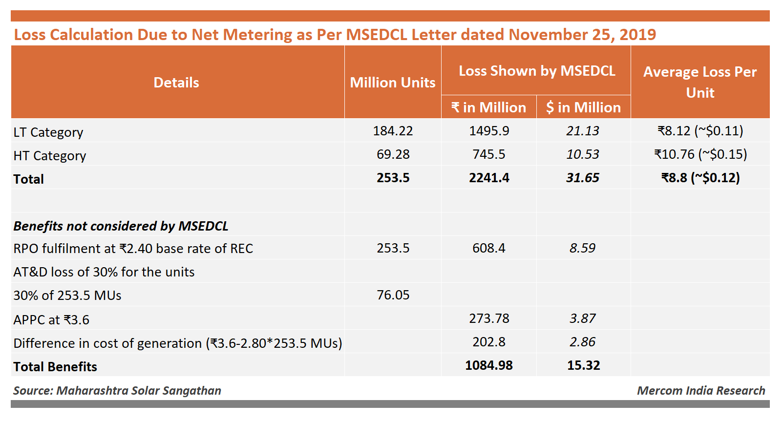 Loss Calculation Due to Net Metering as Per MSEDCL Letter dated November 25, 2019