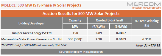 MSEDCL - 500 MW ISTS Phase IV Solar Projects