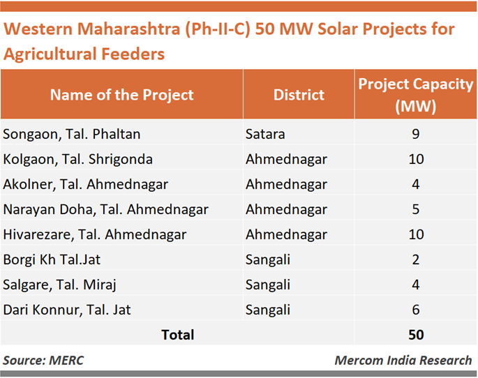 Western Maharashtra 50 MW Solar Projects