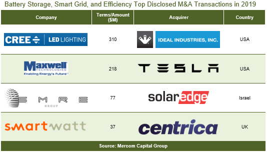 Battery Storage, Smart Grid, and Efficiency Top Disclosed M&A Transactions in 2019