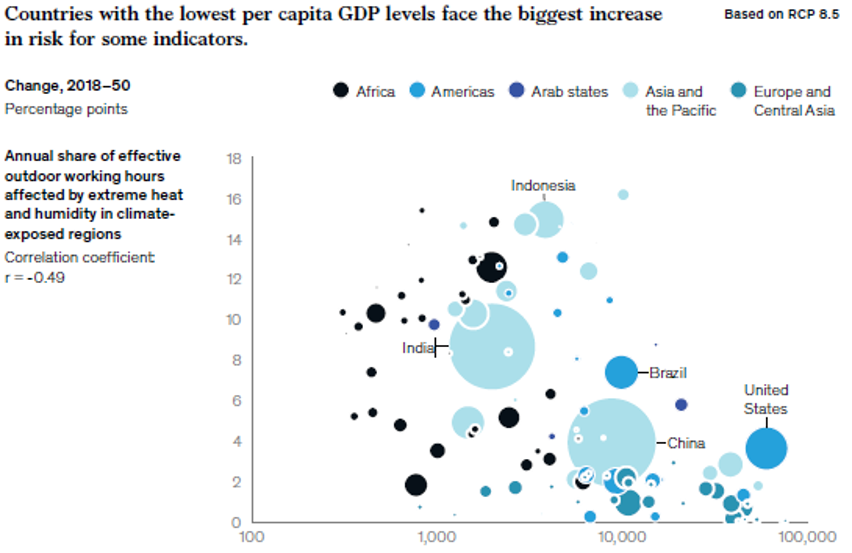 Countries with the lowest per capita GDP levels