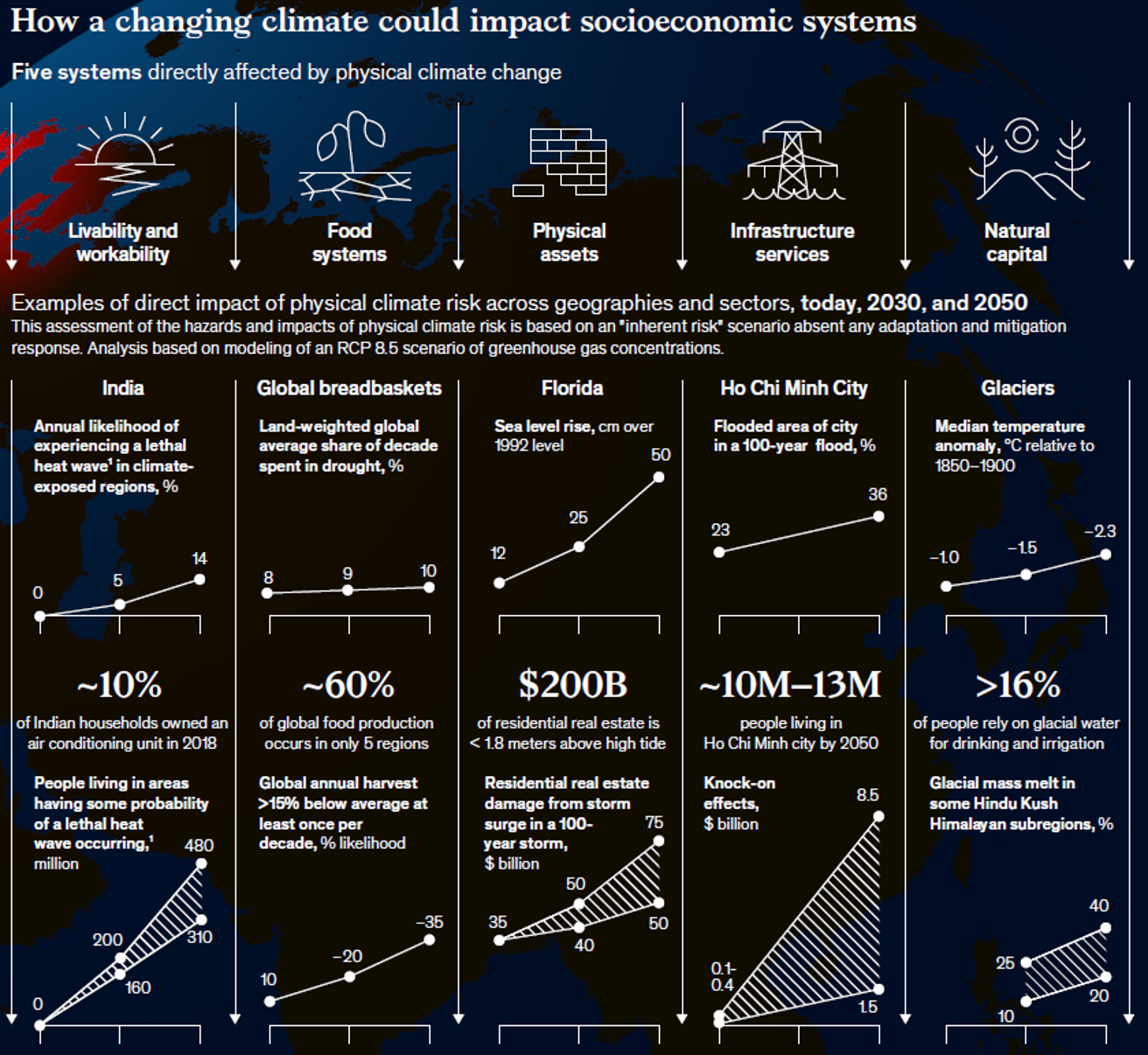 How a changing climate could impact socio economic system
