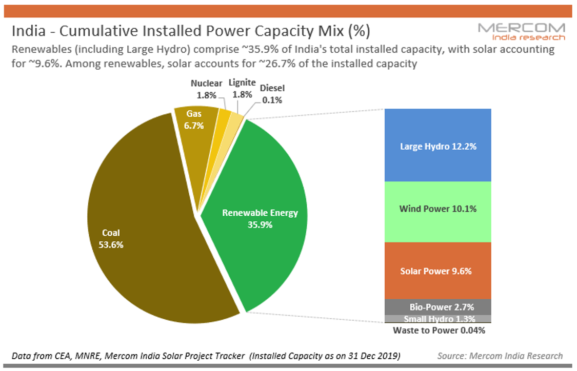 India - Cumulative Installed Power Capacity Mix (%)