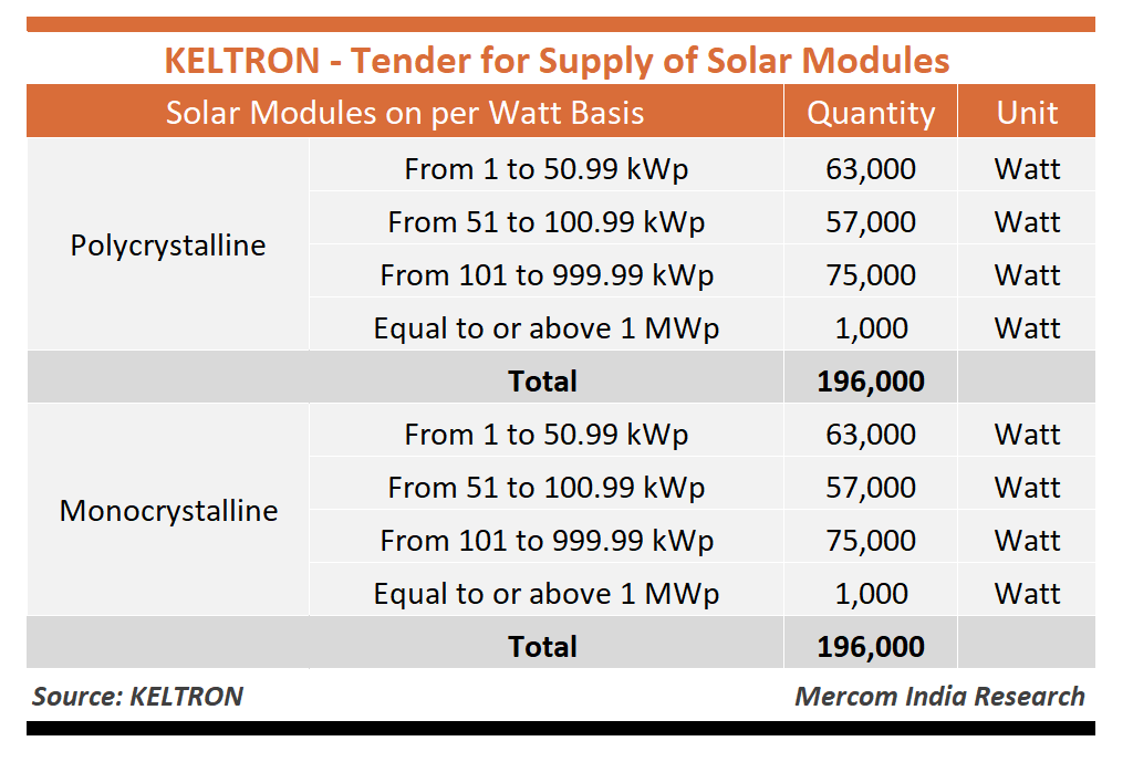 KELTRON - Tender for Supply for Solar Modules