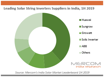 Leading Solar String Inverters Suppliers in India, 1H 2019