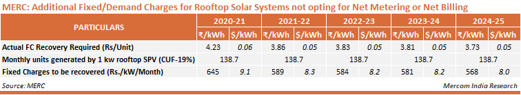 MERC - Additional Fixed-Demand Charges for Rooftop Solar Systems not opting for Net Metering or Net Billing Arrangement