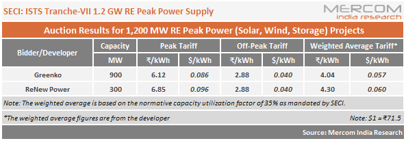 SECI Peak Power Auction