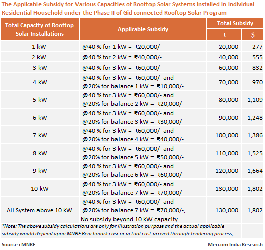 Subsidy Phase II of Grid Connected Rooftop Solar Program