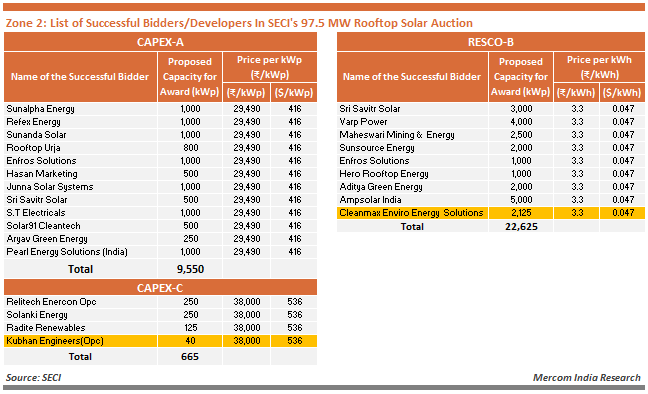 Zone 2 - List of Successful Bidders_Developers In SECI's 97.5 MW Rooftop Solar Auction
