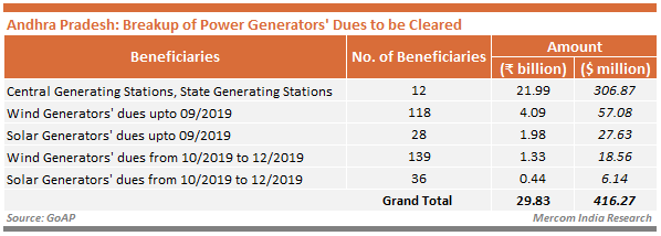 Andhra Pradesh - Breakup of Power Generators' Dues to be Cleared